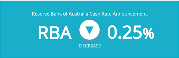 Breaking News! Emergency RBA meeting leads to cash rate cut